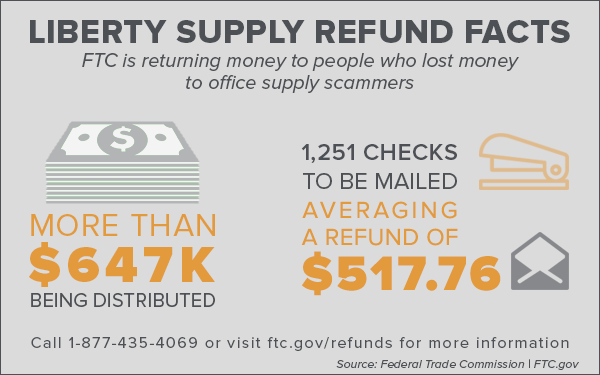Liberty Supply Refund Facts - FTC is returning money to people who lost money to office supply scammers - More than $647K being distributed; 1,251 checks to be mailed averaging a refund of $517.76. Call 1-877-435-4069 or visit ftc.gov/refunds for more information. Source: Federal Trade Commission | FTC.gov