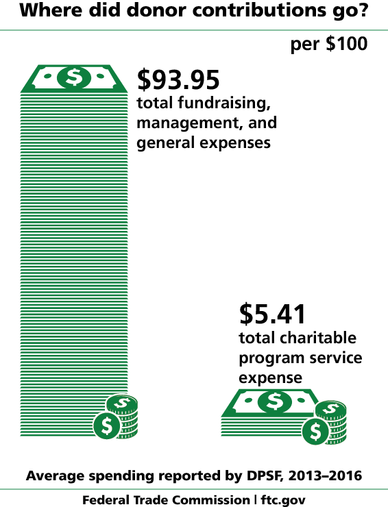 Where did donor contributions go? Average spending reported by DPSF. Per $100, $93.95 went to total fundraising, management, and general expenses. $5.41 went to total charitable program service expense. Federal Trade Commission, ftc.gov
