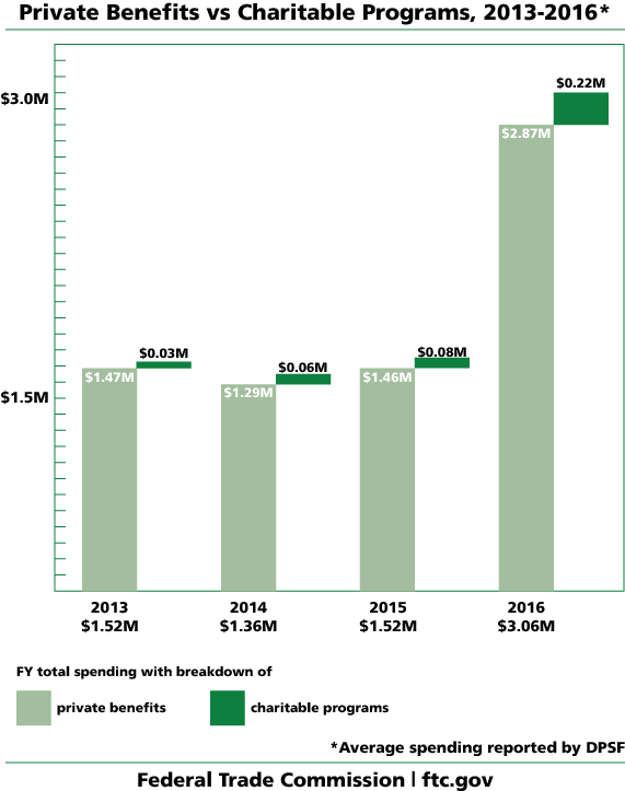 Graph of Private Benefits vs. Charitable Programs, 2013-2016., average spending reported by DPSF. In 2013, private benefits were $1.4 million, charitable programs were $0.03 million, total fiscal year spending was $1.52 million. In 2014, private benefits were $1.29 million, charitable programs were $0.06 million, total fiscal year spending was $1.36 million. In 2015, private benefits were $1.46 million, charitable programs were $0.08 million, total fiscal year spending was $1.52 million. In 2016, private benefits were $2.87 million, charitable programs were $0.22 million, total fiscal year spending was $3.06 million. Federal Trade Commission, ftc.gov