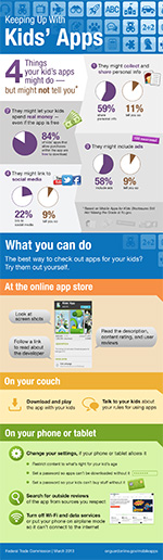 The FTC infographic 'Keeping Up With Kids' Apps', which includes information on 4 things your kids' apps might do but might not tell you, and what you can do at the online app store, on your couch, and on your phone or tablet.