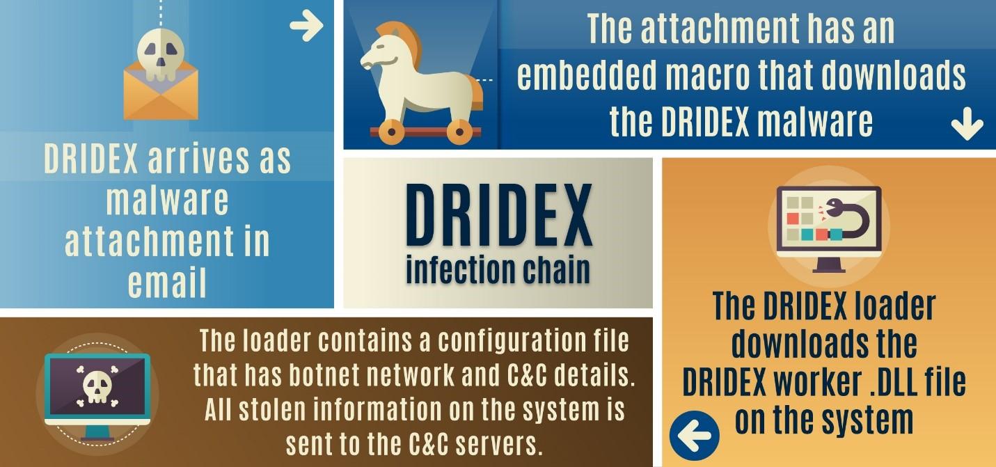 DRIDEX infection chain photo