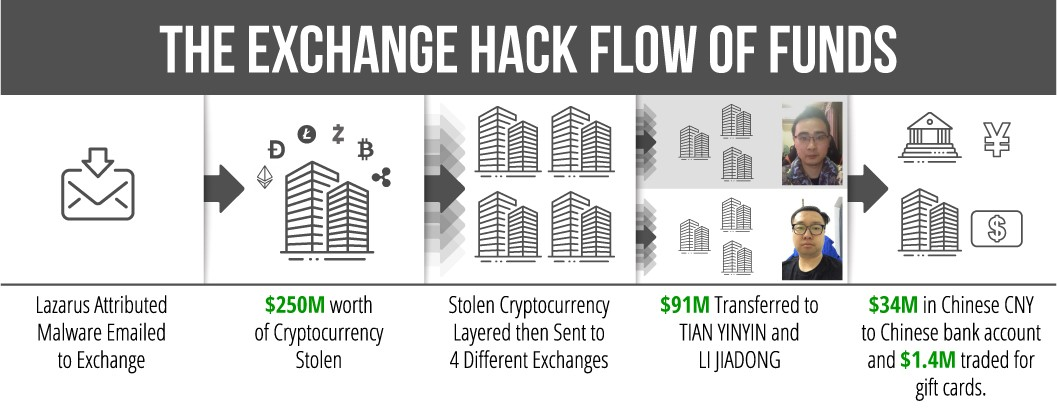 The Exchange Hack Flow of Funds