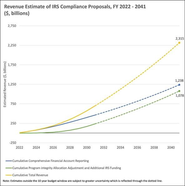 Revenue Estimates of IRS Compliance Proposals FY 2022-2041