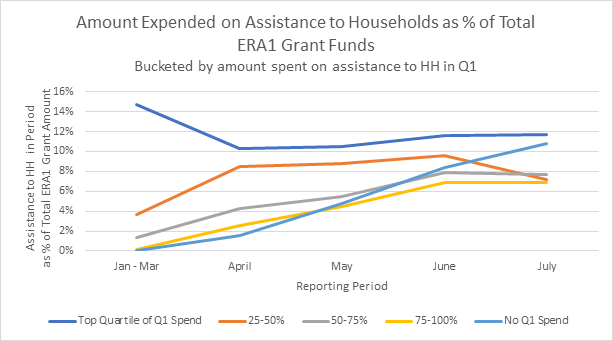 Amount Expended on Assistance to Households as % of Total ERA1 Grant Funds